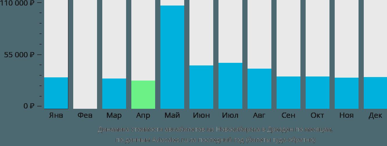 Динамика стоимости авиабилетов из Новосибирска в Дрезден по месяцам