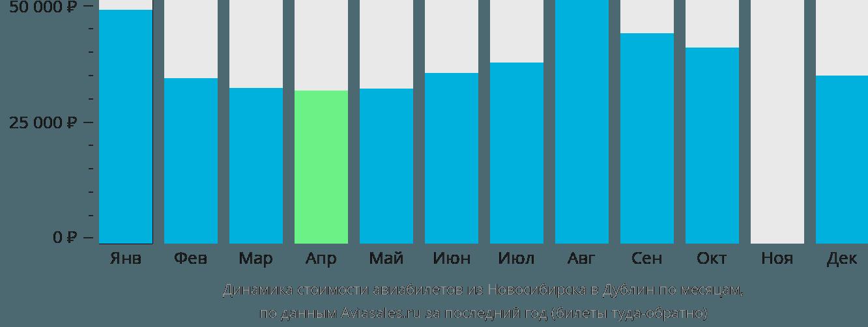 Динамика стоимости авиабилетов из Новосибирска в Дублин по месяцам