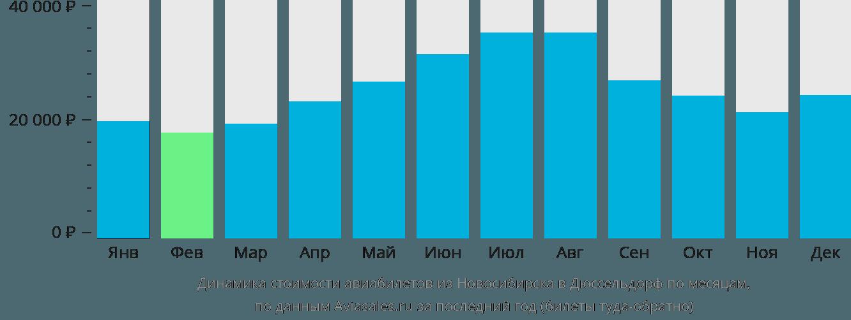 Динамика стоимости авиабилетов из Новосибирска в Дюссельдорф по месяцам