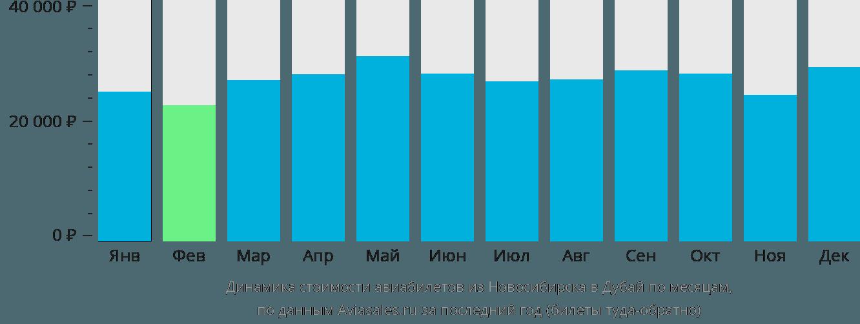 Динамика стоимости авиабилетов из Новосибирска в Дубай по месяцам