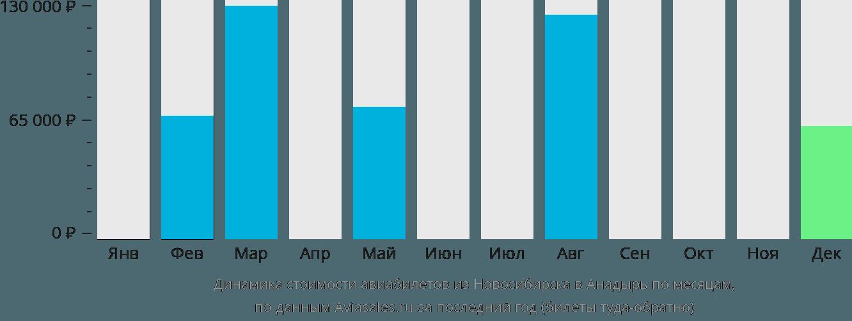 Динамика стоимости авиабилетов из Новосибирска в Анадырь по месяцам
