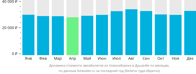 Динамика стоимости авиабилетов из Новосибирска в Душанбе по месяцам