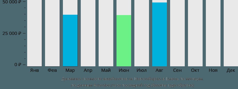 Динамика стоимости авиабилетов из Новосибирска в Базель по месяцам