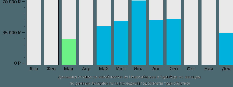 Динамика стоимости авиабилетов из Новосибирска в Эдинбург по месяцам