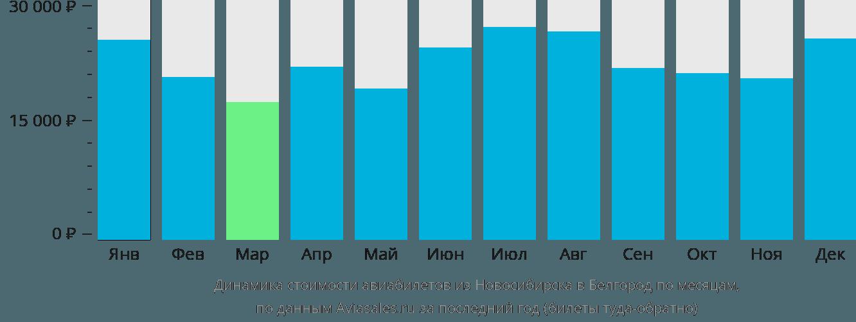 Динамика стоимости авиабилетов из Новосибирска в Белгород по месяцам