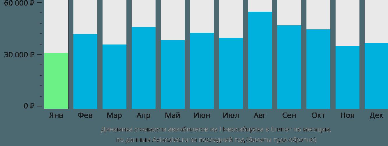 Динамика стоимости авиабилетов из Новосибирска в Египет по месяцам
