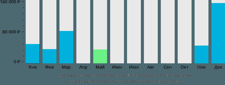 Динамика стоимости авиабилетов из Новосибирска в Эйлат по месяцам