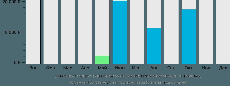 Динамика стоимости авиабилетов из Новосибирска в Белоярский по месяцам