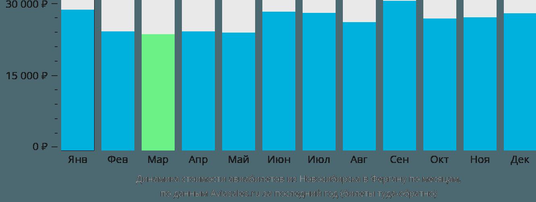 Динамика стоимости авиабилетов из Новосибирска в Фергану по месяцам