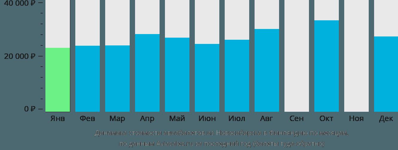 Динамика стоимости авиабилетов из Новосибирска в Финляндию по месяцам