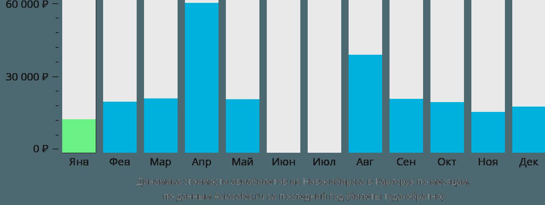 Динамика стоимости авиабилетов из Новосибирска в Карлсруэ по месяцам