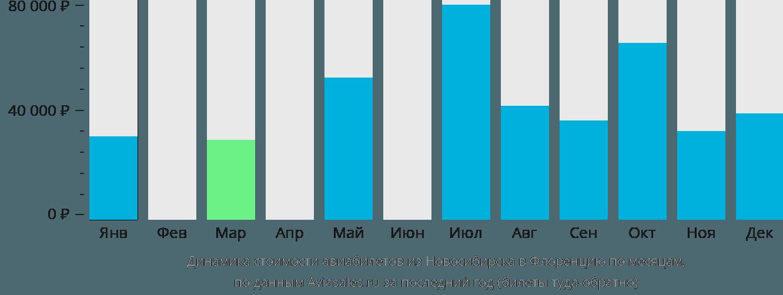 Динамика стоимости авиабилетов из Новосибирска в Флоренцию по месяцам