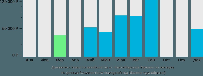 Динамика стоимости авиабилетов из Новосибирска в Фуншал по месяцам