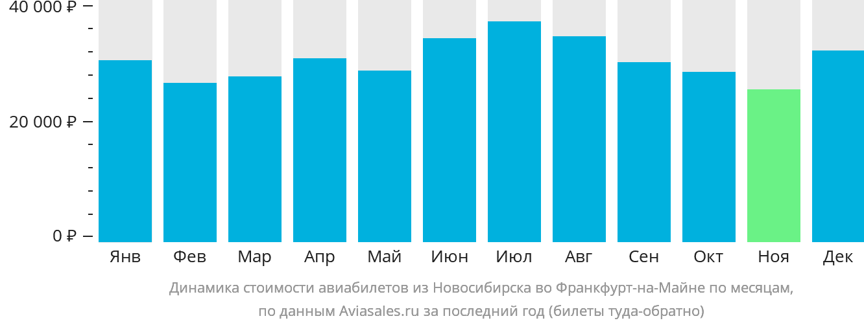 Динамика стоимости авиабилетов из Новосибирска во Франкфурт-на-Майне по месяцам