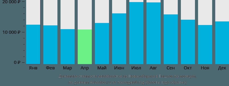 Динамика стоимости авиабилетов из Новосибирска в Бишкек по месяцам