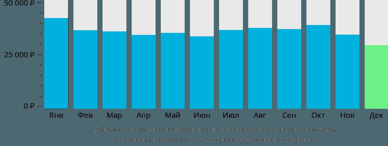 Динамика стоимости авиабилетов из Новосибирска во Францию по месяцам