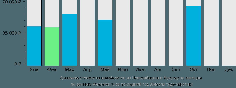 Динамика стоимости авиабилетов из Новосибирска в Фукуоку по месяцам