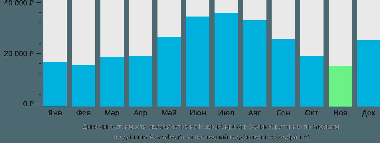Динамика стоимости авиабилетов из Новосибирска в Великобританию по месяцам