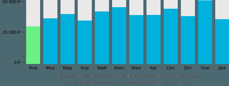 Динамика стоимости авиабилетов из Новосибирска в Магадан по месяцам