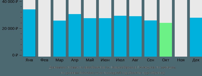 Динамика стоимости авиабилетов из Новосибирска в Геленджик по месяцам