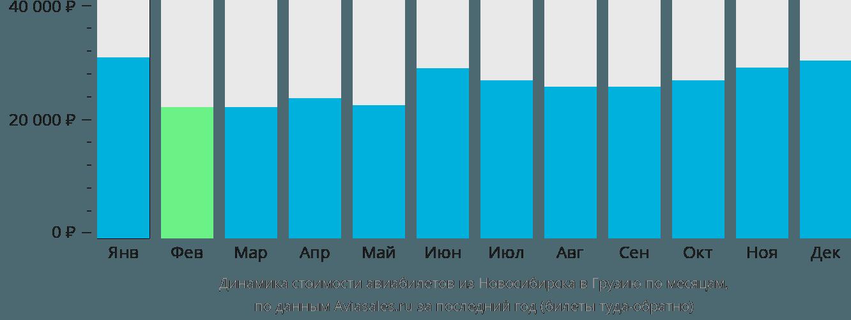 Динамика стоимости авиабилетов из Новосибирска в Грузию по месяцам