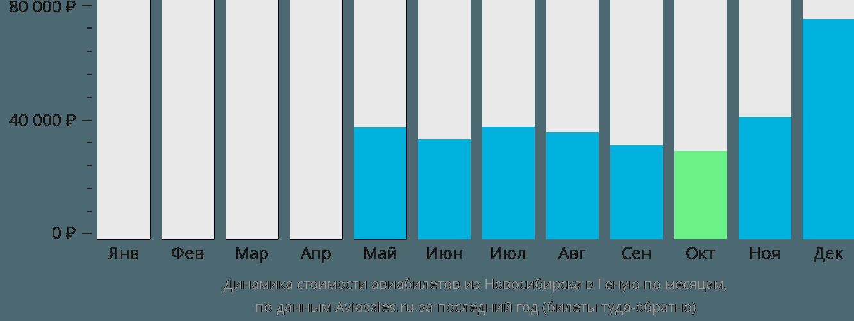 Динамика стоимости авиабилетов из Новосибирска в Геную по месяцам