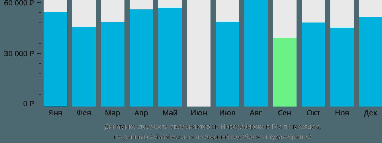 Динамика стоимости авиабилетов из Новосибирска в Гоа по месяцам