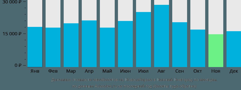 Динамика стоимости авиабилетов из Новосибирска в Нижний Новгород по месяцам
