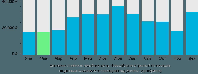 Динамика стоимости авиабилетов из Новосибирска в Грозный по месяцам
