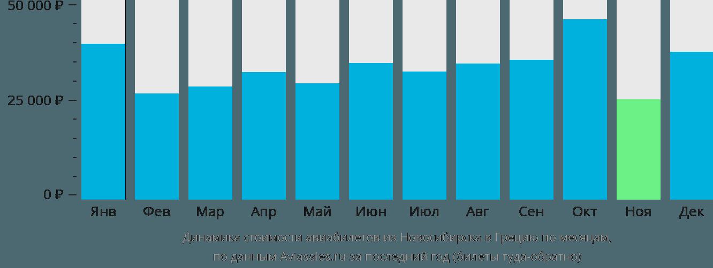 Динамика стоимости авиабилетов из Новосибирска в Грецию по месяцам