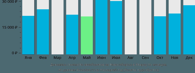 Динамика стоимости авиабилетов из Новосибирска в Атырау по месяцам