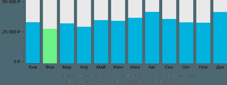Динамика стоимости авиабилетов из Новосибирска в Женеву по месяцам
