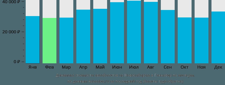 Динамика стоимости авиабилетов из Новосибирска в Ганновер по месяцам