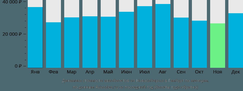 Динамика стоимости авиабилетов из Новосибирска в Гамбург по месяцам