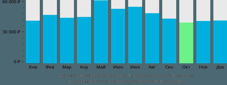 Динамика стоимости авиабилетов из Новосибирска в Ханой по месяцам