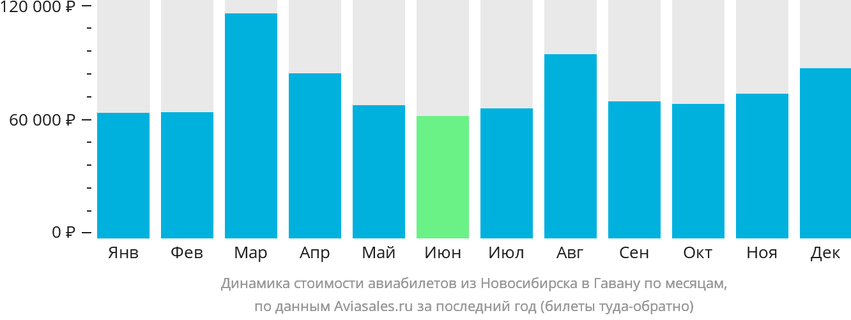 Динамика стоимости авиабилетов из Новосибирска в Гавану по месяцам