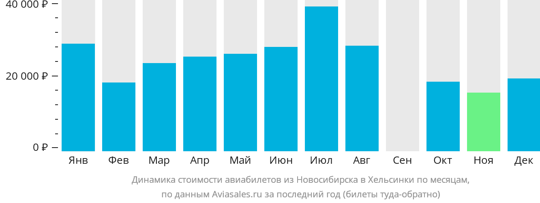 Динамика стоимости авиабилетов из Новосибирска в Хельсинки по месяцам