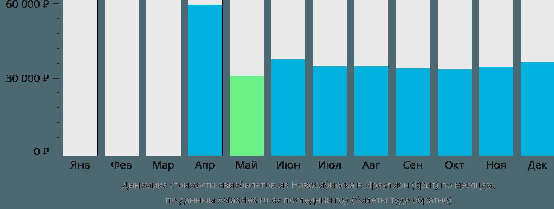 Динамика стоимости авиабилетов из Новосибирска в Ираклион (Крит) по месяцам