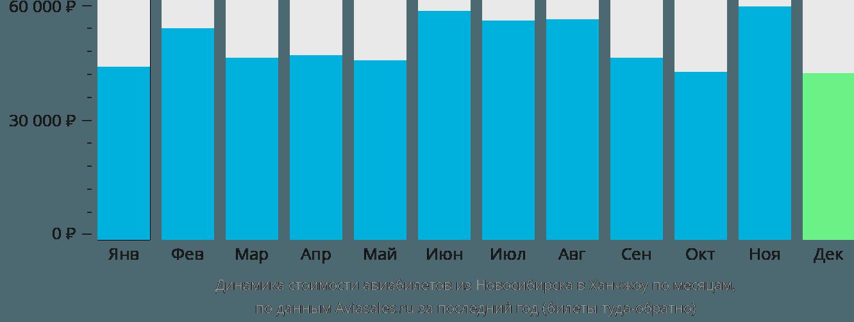Динамика стоимости авиабилетов из Новосибирска в Ханчжоу по месяцам