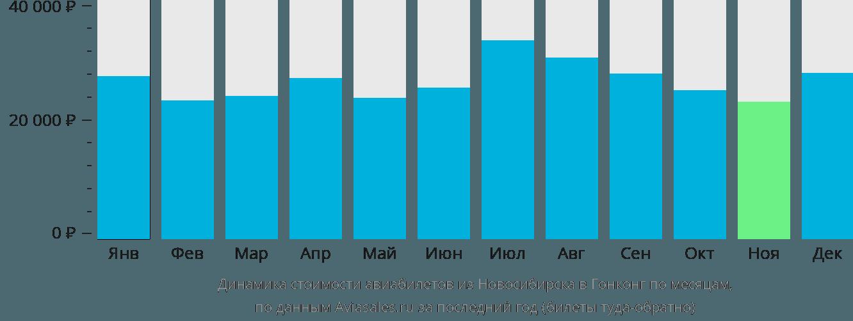 Динамика стоимости авиабилетов из Новосибирска в Гонконг по месяцам