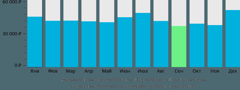 Динамика стоимости авиабилетов из Новосибирска на Пхукет по месяцам