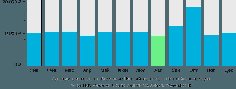 Динамика стоимости авиабилетов из Новосибирска в Ханты-Мансийск по месяцам
