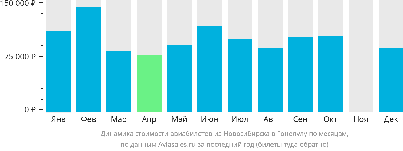 Динамика стоимости авиабилетов из Новосибирска в Гонолулу по месяцам
