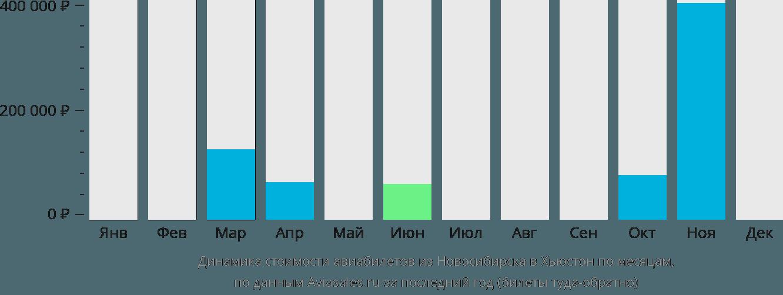 Динамика стоимости авиабилетов из Новосибирска в Хьюстон по месяцам