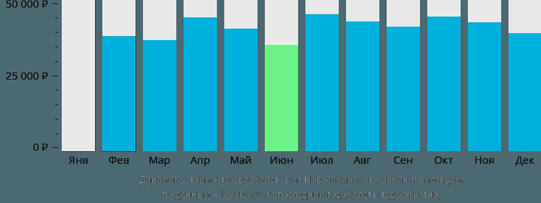 Динамика стоимости авиабилетов из Новосибирска в Харбин по месяцам