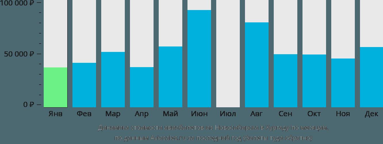 Динамика стоимости авиабилетов из Новосибирска в Хургаду по месяцам