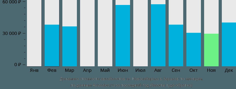 Динамика стоимости авиабилетов из Новосибирска в Харьков по месяцам
