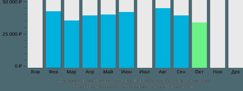 Динамика стоимости авиабилетов из Новосибирска в Хорватию по месяцам