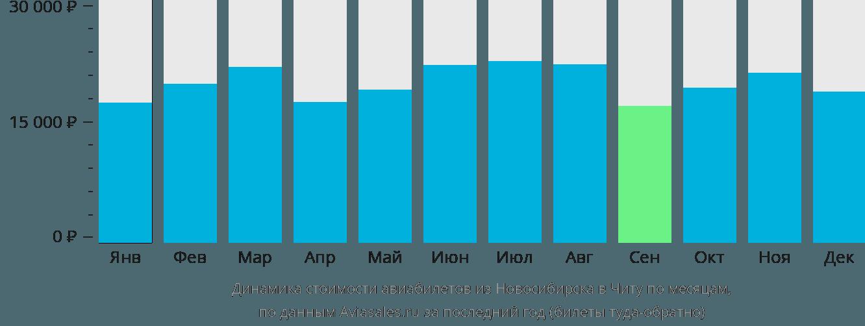 Динамика стоимости авиабилетов из Новосибирска в Читу по месяцам
