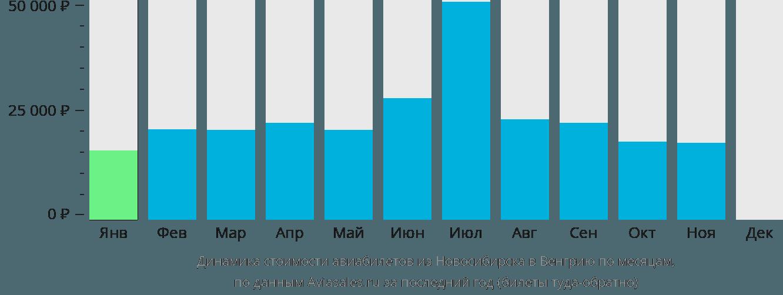 Динамика стоимости авиабилетов из Новосибирска в Венгрию по месяцам